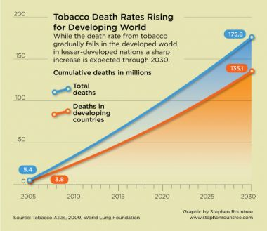 The developing world accounts for most of the globe's tobacco related deaths. Stephen Rountree/Rountree Graphics