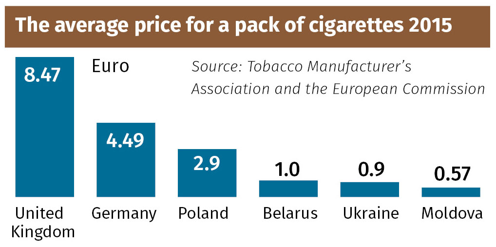 Ukraine has some of the cheapest, lowest-taxed cigarettes in Europe, fueling illegal smuggling and contributing to higher smoking rates, poor health and early death.