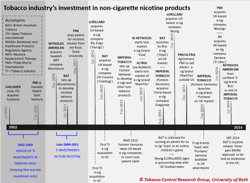 Tobacco-industrys-investment-in-non-cigarette-products