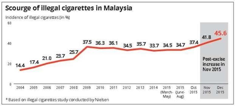 malaysia-illegal