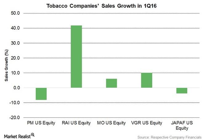 1Q16-Sales-Growth