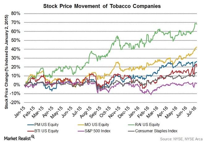 1Q16-Stock-price