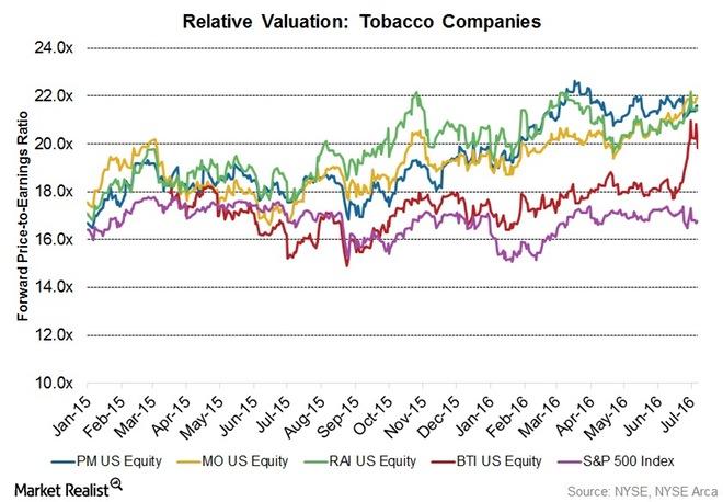 1Q16-Valuation