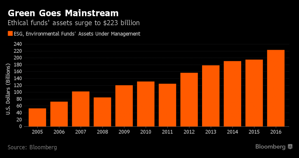 Ethical investing has grown into a $223 billion dollar business (Bloomberg)