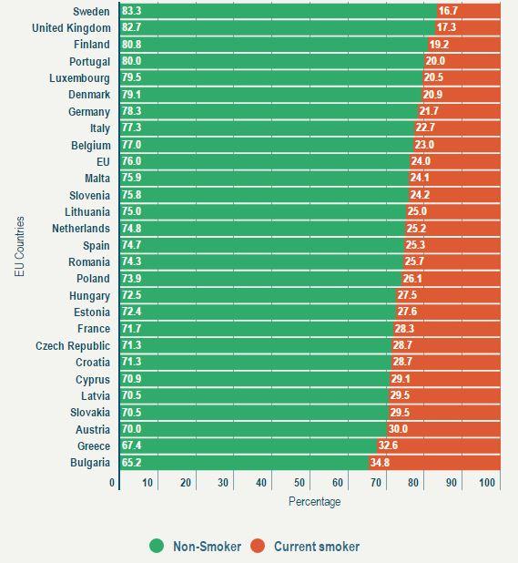 current-eu-smoker-percentage