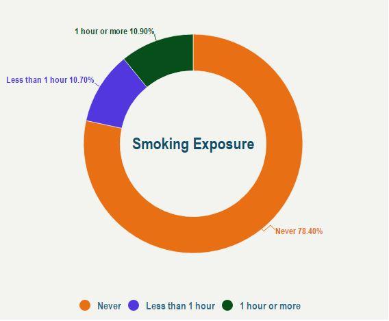 smoking-exposure