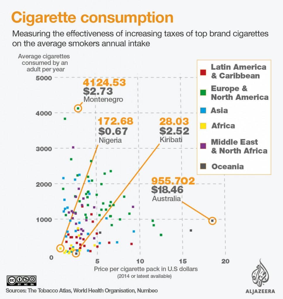 cig-consumption