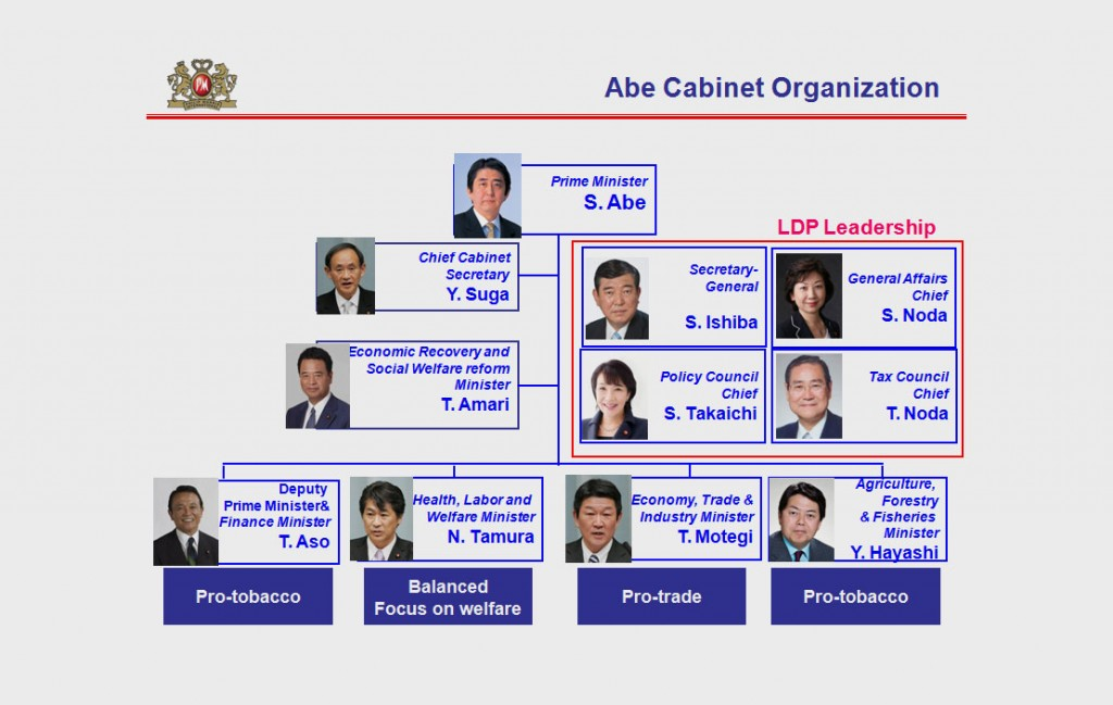 "In this slide from a Japan corporate affairs presentation, some ministers in the Japanese cabinet are identified according to their positions on tobacco. The two ministers designated ""Pro-tobacco"" did not respond to questions from Reuters."